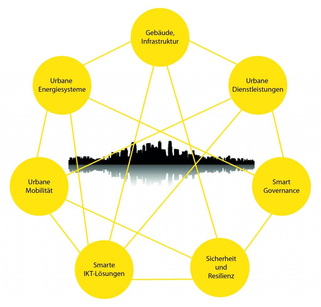 Themenstern Stadt der Zukunft