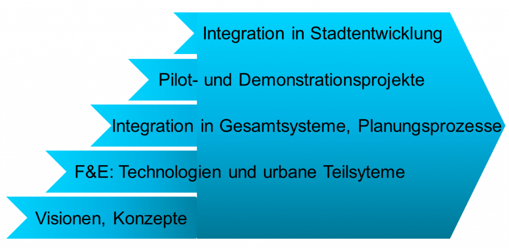 Innovationsphasen